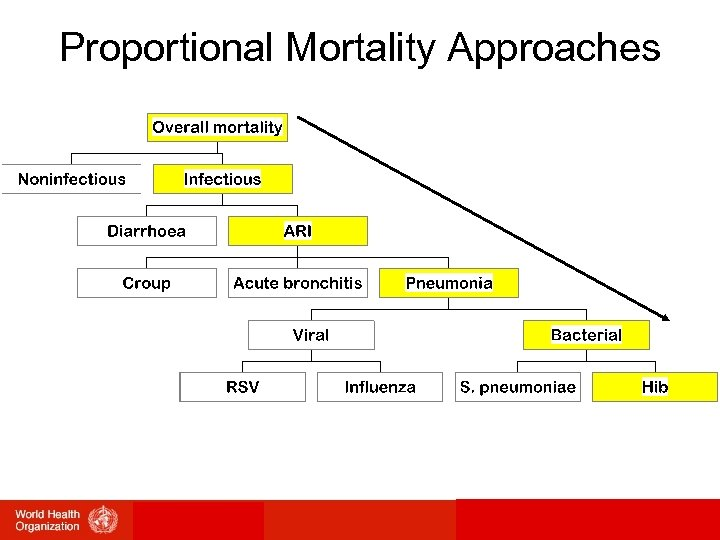 Proportional Mortality Approaches