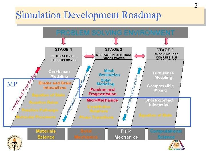2 Simulation Development Roadmap PROBLEM SOLVING ENVIRONMENT Molecular Processes Materials Science Constitutive Relations lism