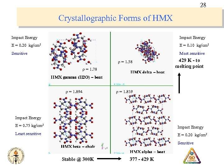 28 Crystallographic Forms of HMX Impact Energy E = 0. 20 kg/cm 2 E