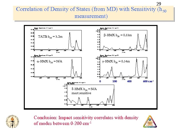 29 Correlation of Density of States (from MD) with Sensitivity (h 50 measurement) b-HMX