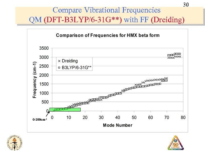 30 Compare Vibrational Frequencies QM (DFT-B 3 LYP/6 -31 G**) with FF (Dreiding) 0