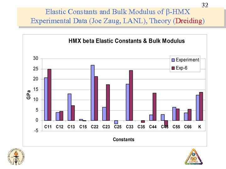 32 Elastic Constants and Bulk Modulus of b-HMX Experimental Data (Joe Zaug, LANL), Theory