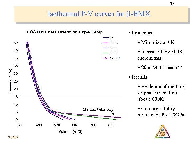 34 Isothermal P-V curves for b-HMX • Procedure • Minimize at 0 K •