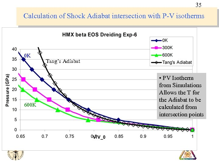 35 Calculation of Shock Adiabat intersection with P-V isotherms 0 K 600 K Tang's