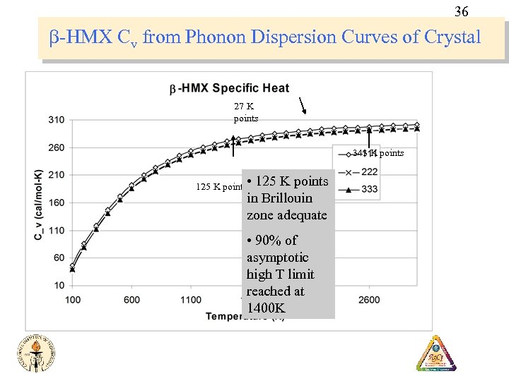 36 b-HMX Cv from Phonon Dispersion Curves of Crystal 27 K points 343 K