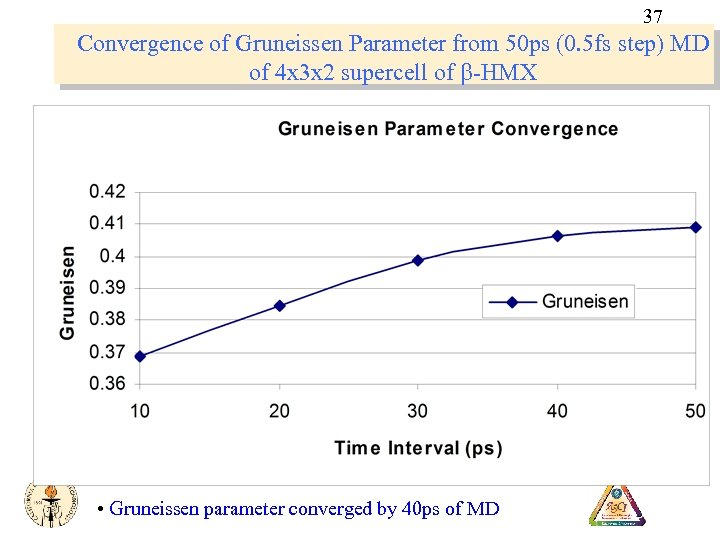 37 Convergence of Gruneissen Parameter from 50 ps (0. 5 fs step) MD of