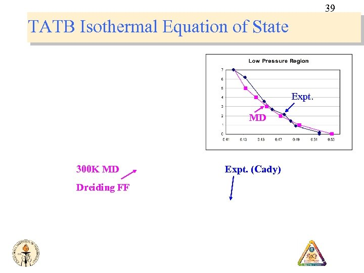 39 TATB Isothermal Equation of State Expt. MD 300 K MD Dreiding FF Expt.