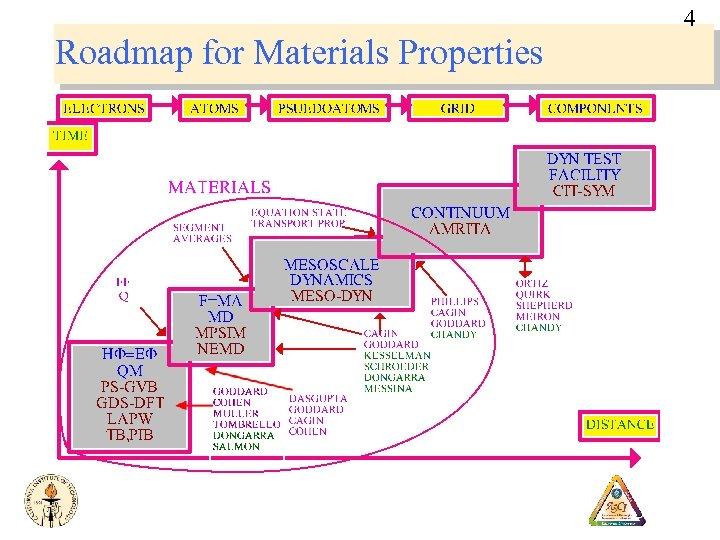 4 Roadmap for Materials Properties