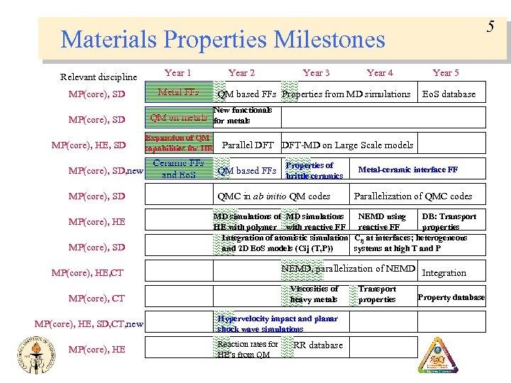 5 Materials Properties Milestones Relevant discipline Year 1 MP(core), SD Metal FFs MP(core), SD