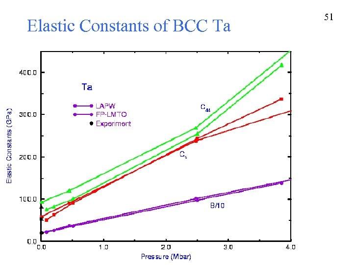 Elastic Constants of BCC Ta 51