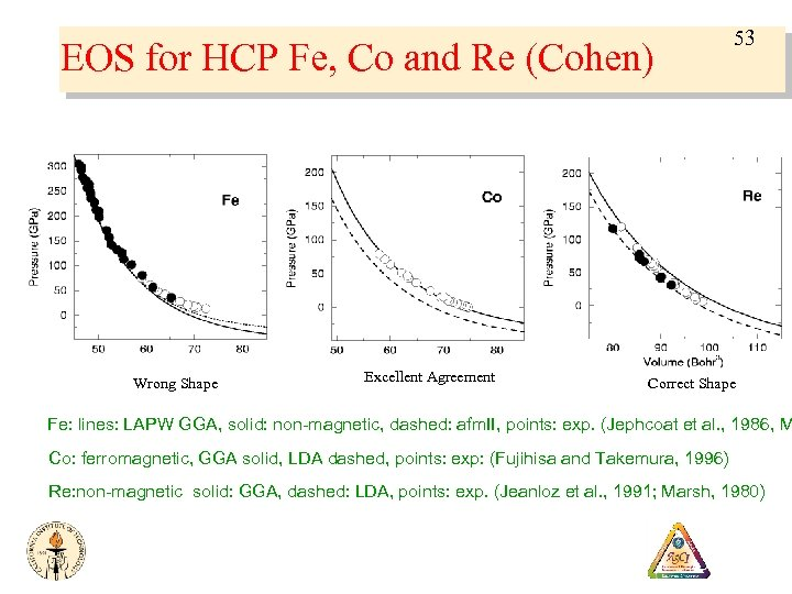 EOS for HCP Fe, Co and Re (Cohen) Wrong Shape Excellent Agreement 53 Correct