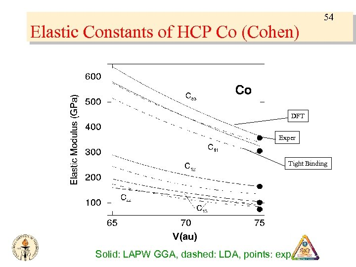 Elastic Constants of HCP Co (Cohen) 54 DFT Exper Tight Binding V(au) Solid: LAPW
