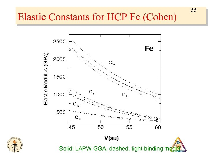 Elastic Constants for HCP Fe (Cohen) V(au) Solid: LAPW GGA, dashed, tight-binding model 55