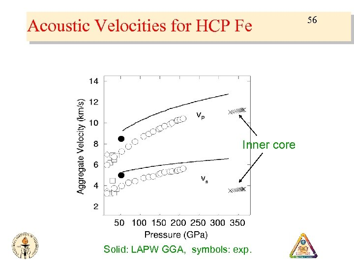 Acoustic Velocities for HCP Fe Inner core Solid: LAPW GGA, symbols: exp. 56
