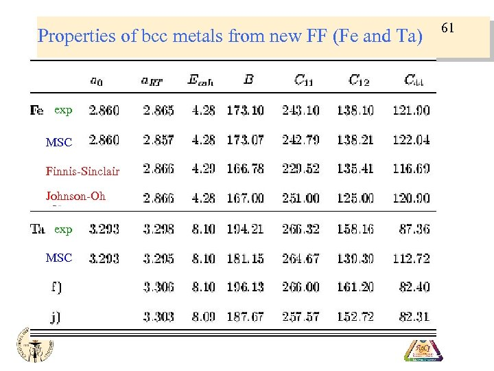 Properties of bcc metals from new FF (Fe and Ta) exp MSC Finnis-Sinclair Johnson-Oh