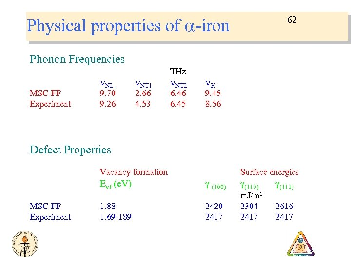 Physical properties of a-iron 62 Phonon Frequencies MSC-FF Experiment n. NL 9. 70 9.
