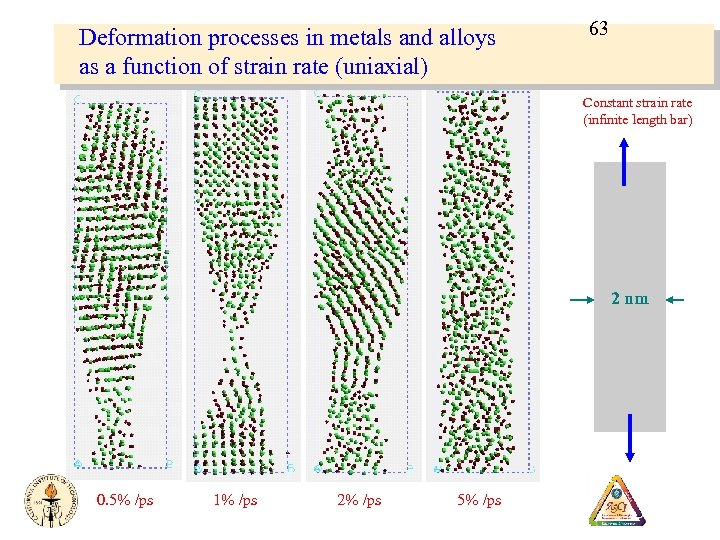 Deformation processes in metals and alloys as a function of strain rate (uniaxial) 63