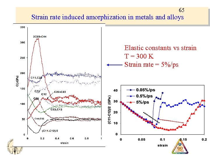 65 Strain rate induced amorphization in metals and alloys Elastic constants vs strain T