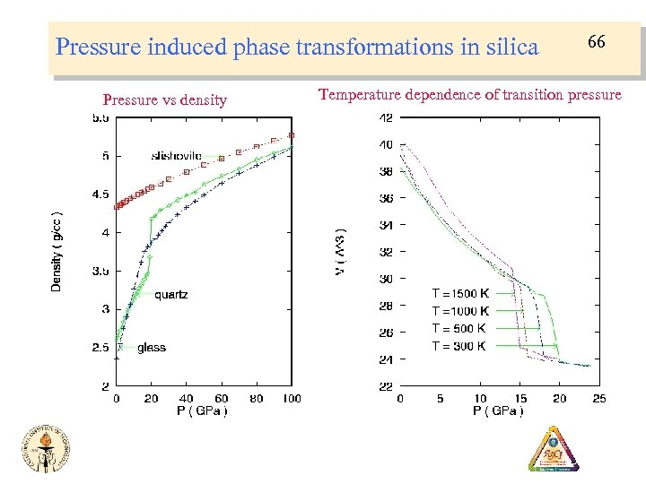 Pressure induced phase transformations in silica Pressure vs density 66 Temperature dependence of transition