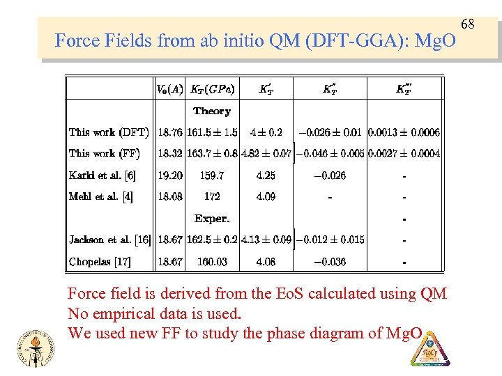 Force Fields from ab initio QM (DFT-GGA): Mg. O Force field is derived from