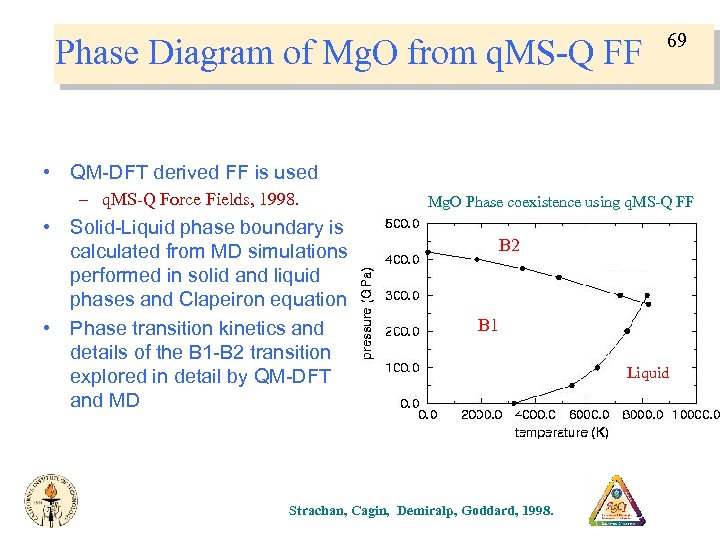 Phase Diagram of Mg. O from q. MS-Q FF 69 • QM-DFT derived FF