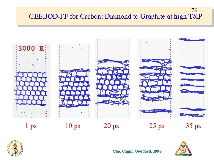 73 GEEBOD-FF for Carbon: Diamond to Graphite at high T&P 1 ps 10 ps