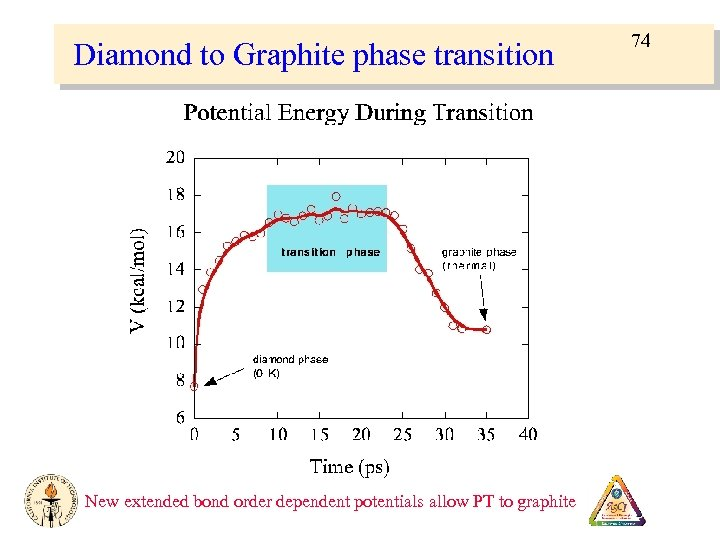 Diamond to Graphite phase transition New extended bond order dependent potentials allow PT to