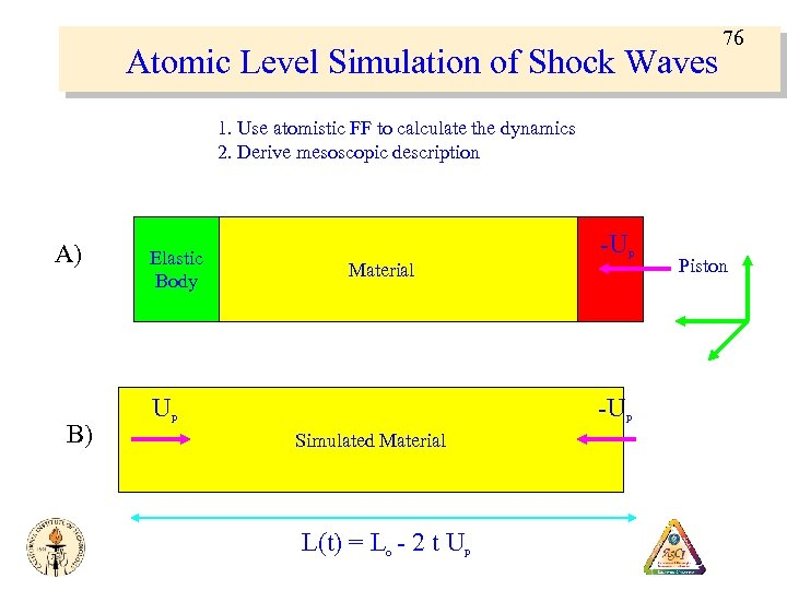 Atomic Level Simulation of Shock Waves 76 1. Use atomistic FF to calculate the