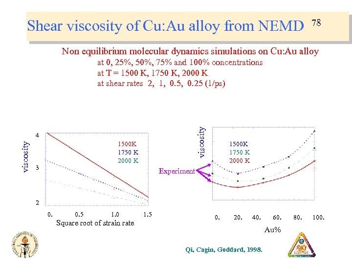 Shear viscosity of Cu: Au alloy from NEMD 78 Non equilibrium molecular dynamics simulations