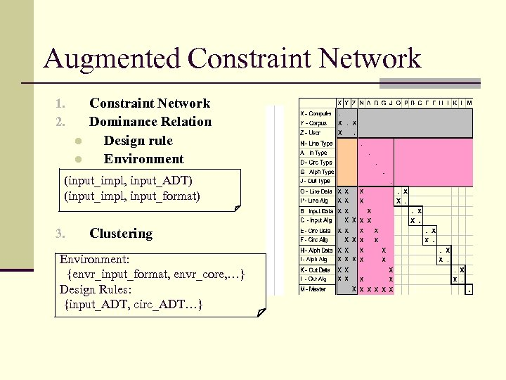 Augmented Constraint Network 1. 2. l l Constraint Network Dominance Relation Design rule Environment