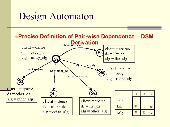 Design Automaton l. Precise Definition of Pair-wise Dependence – DSM Derivation client = sparse