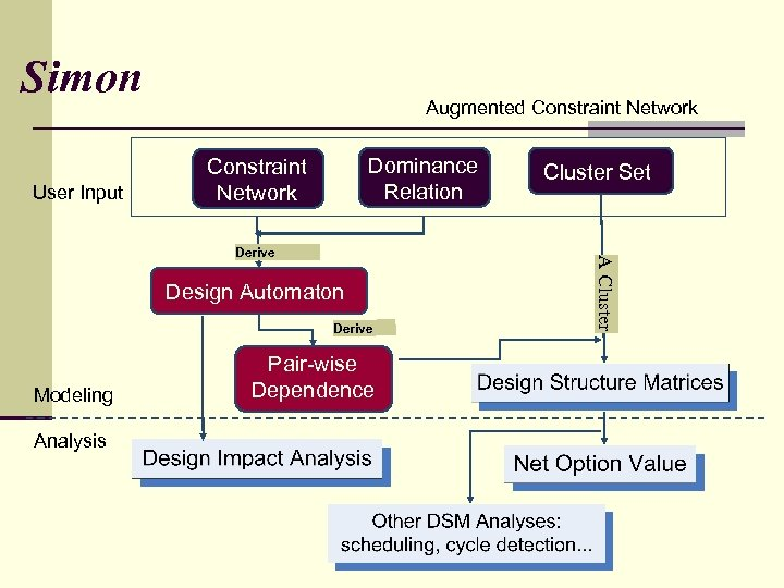Simon User Input Augmented Constraint Network Dominance Relation Constraint Network Design Automaton Derive Modeling