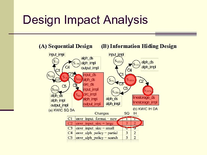 Design Impact Analysis (A) Sequential Design (B) Information Hiding Design