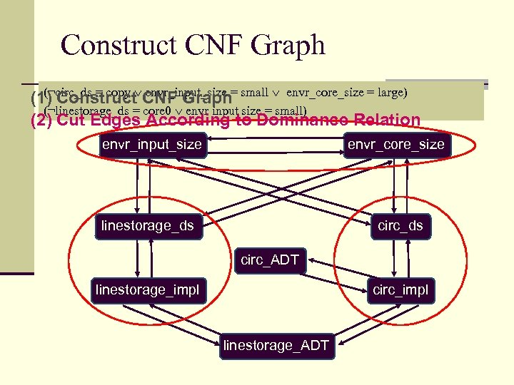 Construct CNF Graph (¬circ_ds = copy envr_input_size = small envr_core_size = large) (1) Construct