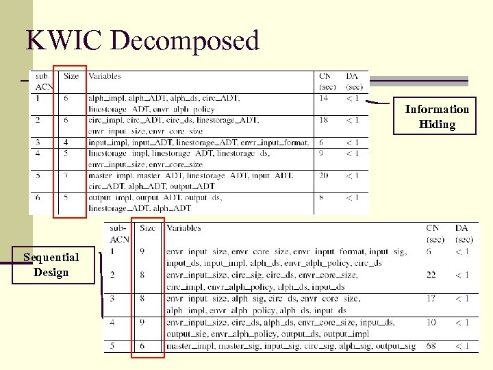 KWIC Decomposed Information Hiding Sequential Design