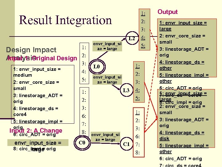 1: 2: 3: 4: 5: Result Integration 1: Design Impact 2: Analysis Input 1:
