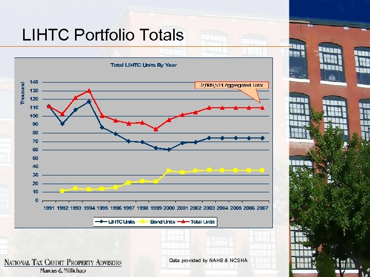 LIHTC Portfolio Totals Data provided by NAHB & NCSHA