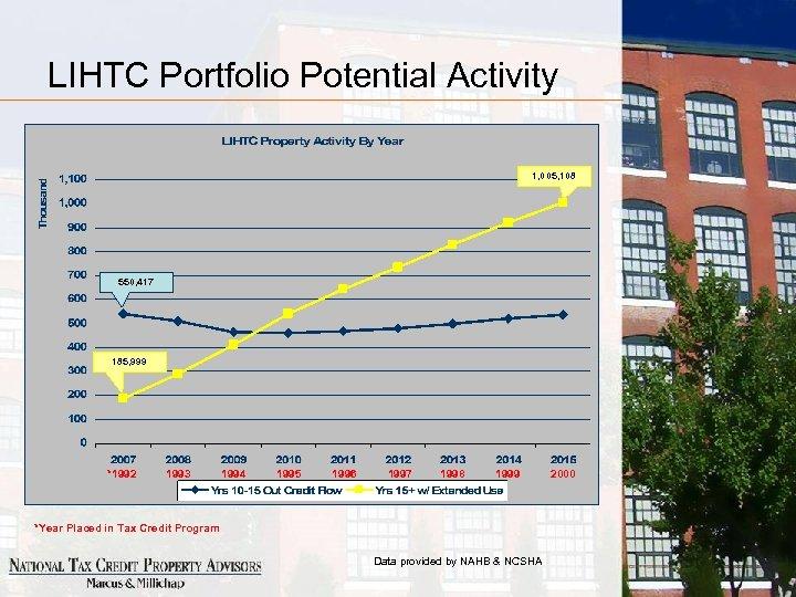 LIHTC Portfolio Potential Activity 1, 005, 108 550, 417 185, 999 *1992 1993 1994