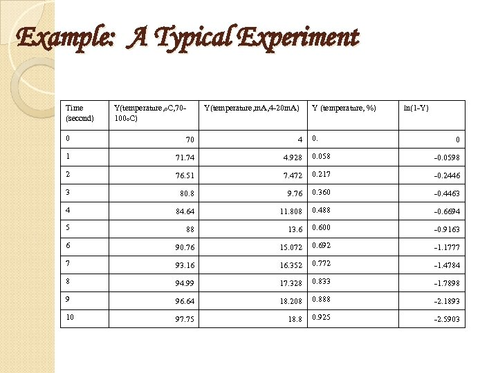 Example: A Typical Experiment Time (second) Y(temperature, o. C, 70100 o. C) Y(temperature, m.