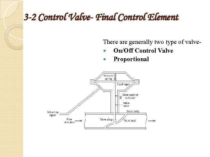 3 -2 Control Valve- Final Control Element There are generally two type of valve