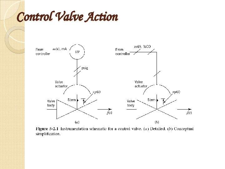 Control Valve Action