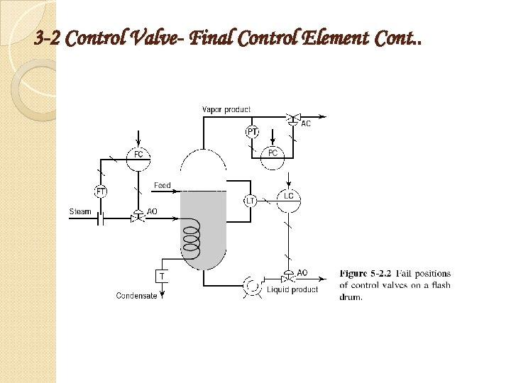 3 -2 Control Valve- Final Control Element Cont. .