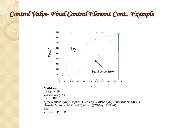 Flow, f Control Valve- Final Control Element Cont. . Example linear Equal percentage vp
