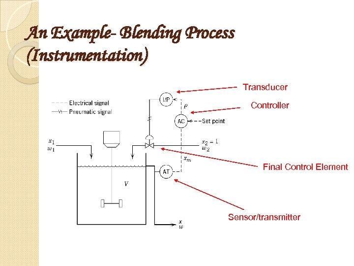 An Example- Blending Process (Instrumentation) Transducer Controller Final Control Element Sensor/transmitter