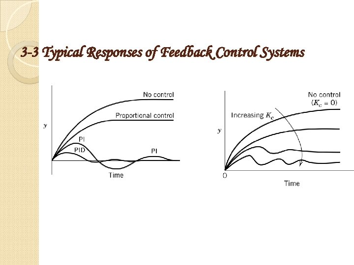 3 -3 Typical Responses of Feedback Control Systems