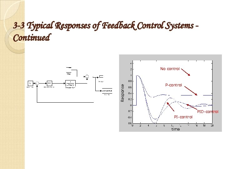 3 -3 Typical Responses of Feedback Control Systems Continued Response No control P-control PID-control