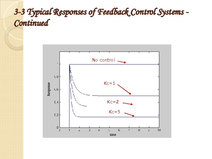 3 -3 Typical Responses of Feedback Control Systems Continued Response No control Kc=1 Kc=2