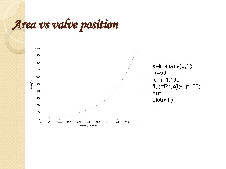 Area vs valve position x=linspace(0, 1); R=50; for i=1: 100 fl(i)=R^(x(i)-1)*100; end plot(x, fl)