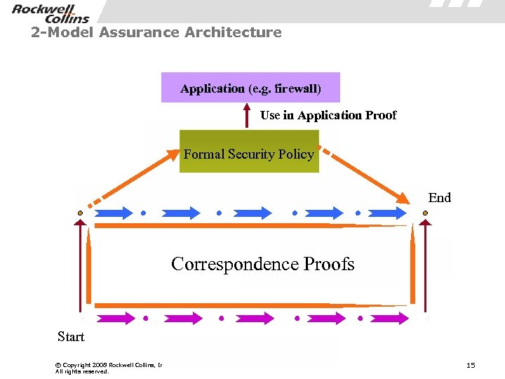 2 -Model Assurance Architecture Application (e. g. firewall) Use in Application Proof Formal Security