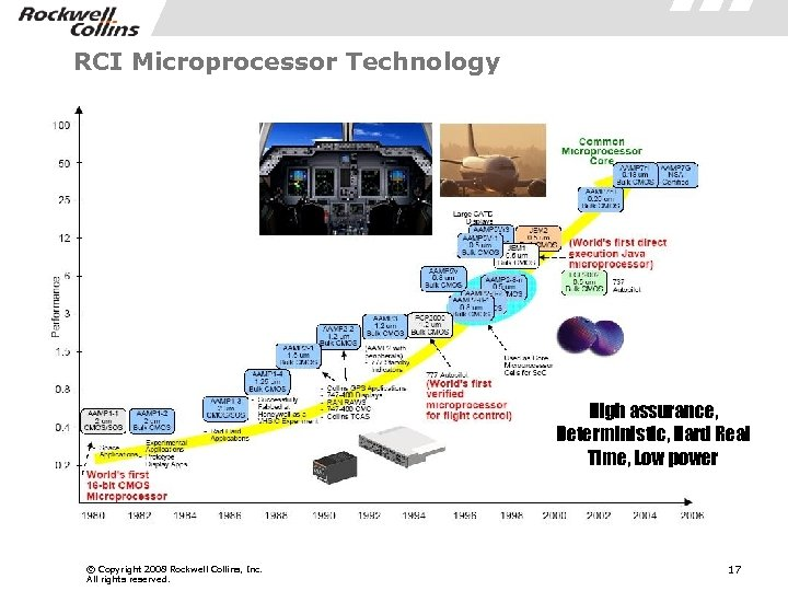 RCI Microprocessor Technology High assurance, Deterministic, Hard Real Time, Low power © Copyright 2008